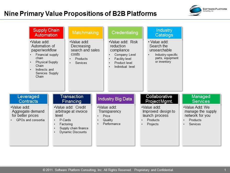 offered by B2B platforms  B2b Market Segmentation