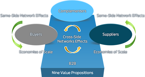 What are B2B  Cloud Platforms?