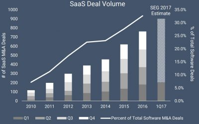 Enterprise SaaS M&A Activity Just Keeps Accelerating