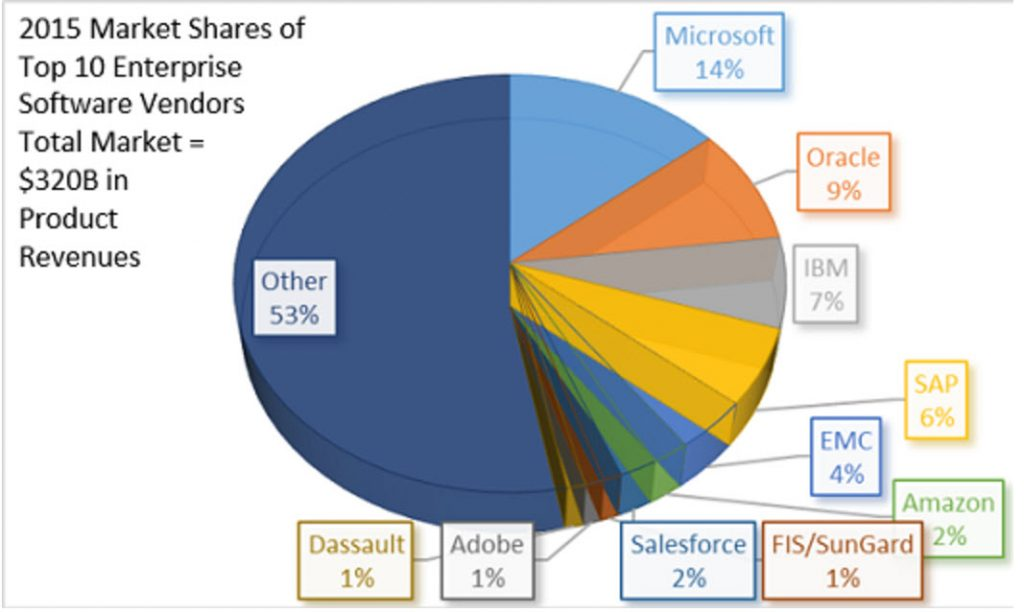 Enterprise software market share