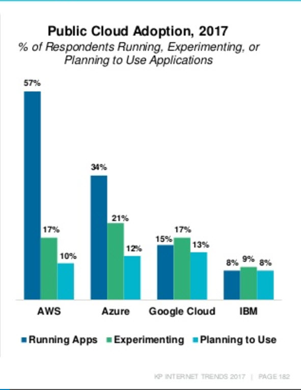 Public Cloud Adoption
