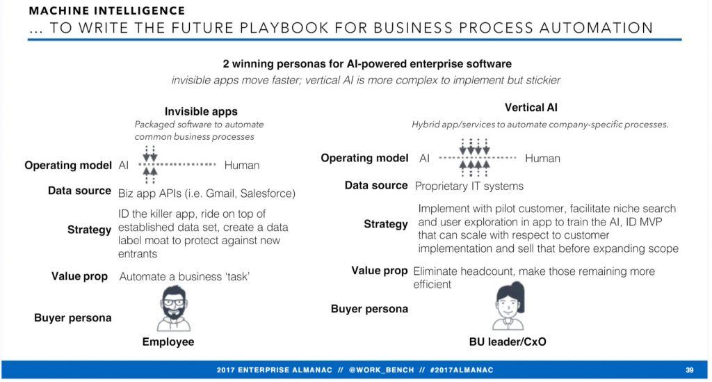 2017 Enterprise Almanac AI apps