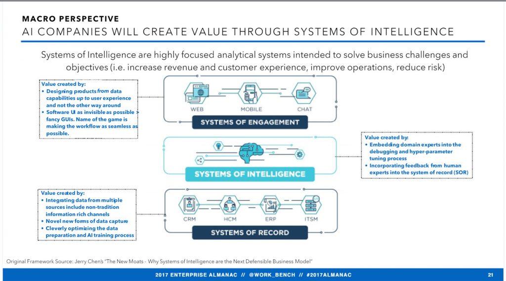 2017 Enterprise Almanac systems of intelligence