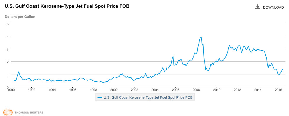 Price of Jet Fuel