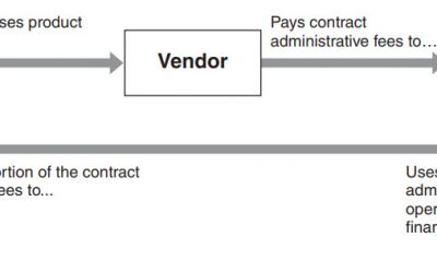 Group Purchasing Organization (GPO) Consolidation