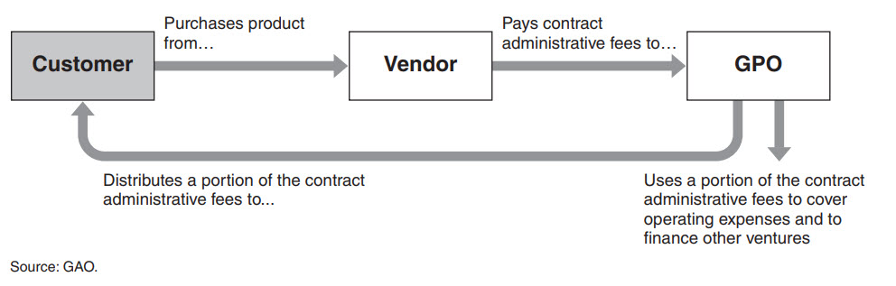 GPO Payment Flows