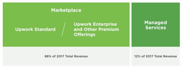 Upwork Business