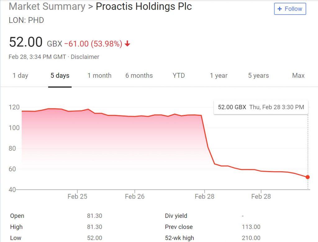 Proactis Stock Price