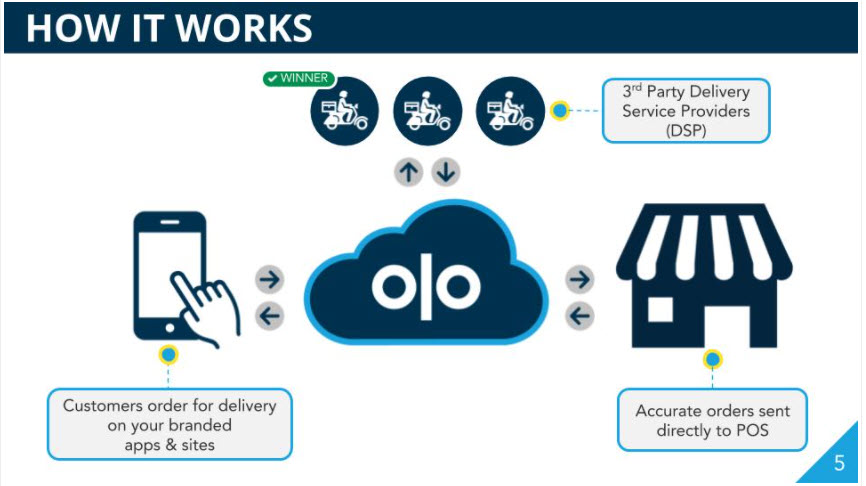 Diagram showing the elements of Olo Dispatch