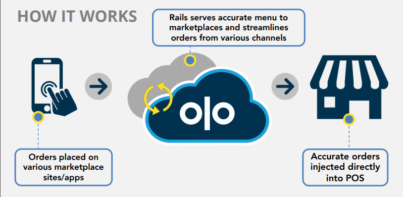 Diagam describing Olo rail module