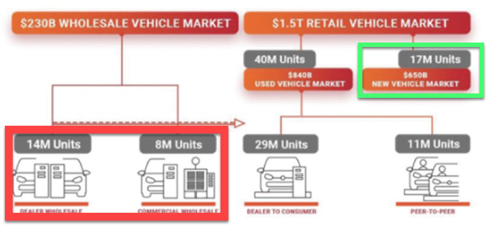 Graphic depicting the sales by channel of the US automotive market