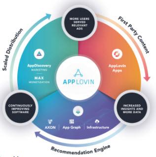 Graphic depicting AppLovin flywheel