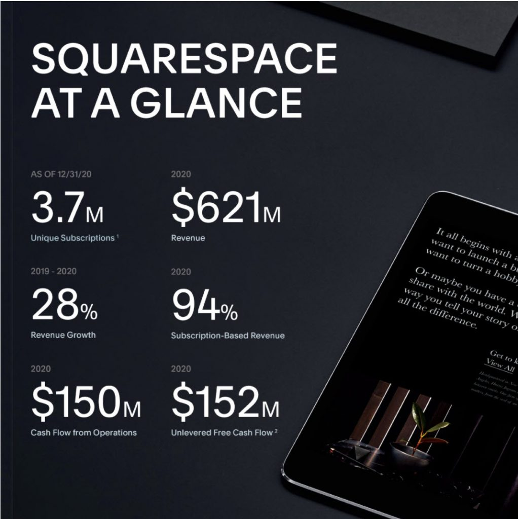 A graphic depicting key financials for SquareSpace