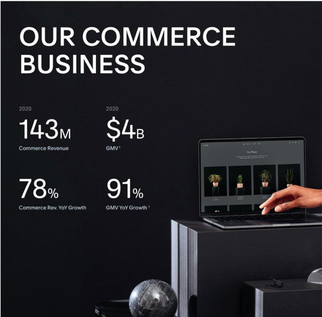 Statistics on Squarespace commerce