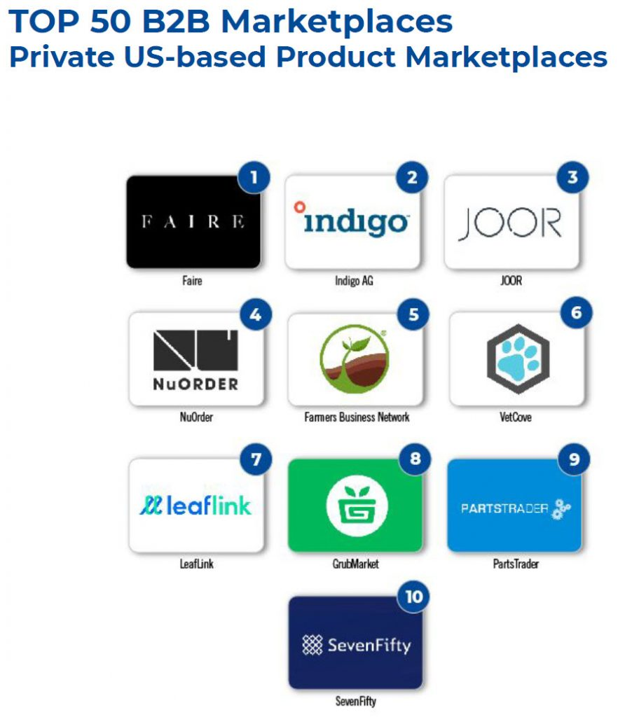 Graphic showing the top 10 B2B marketplaces according to Applico