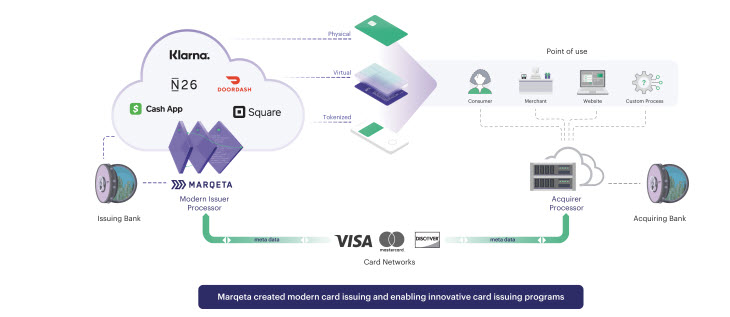 Diagram showing how Marqeta relates to the payments ecosystem
