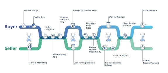 Workflow diagram of existing quote to cash process